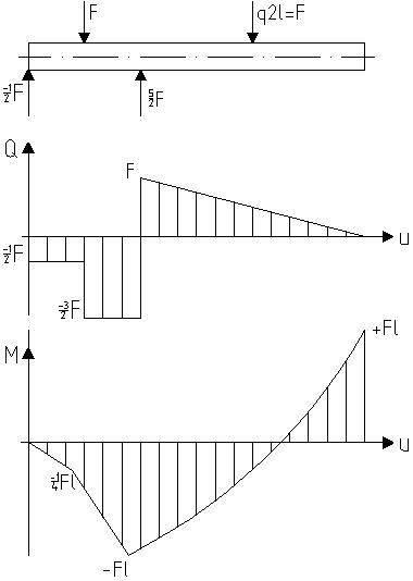 Kragbalken berechnung metallteile verbinden for Streckenlast berechnen